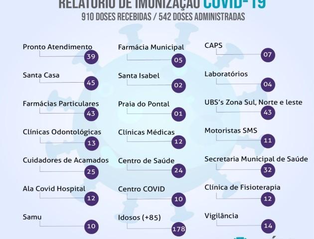Relatório de Vacinação Contra Covid-19